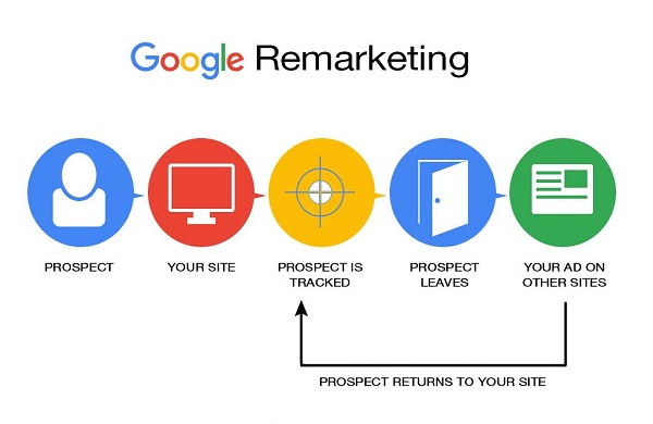 google_remarketing